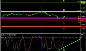 USDCAD At Critical Juncture on Upside