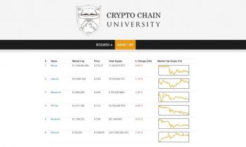 "Crypto Chain University Launches ""Cryptocurrency Market Capitalizations"" Segment On Website"